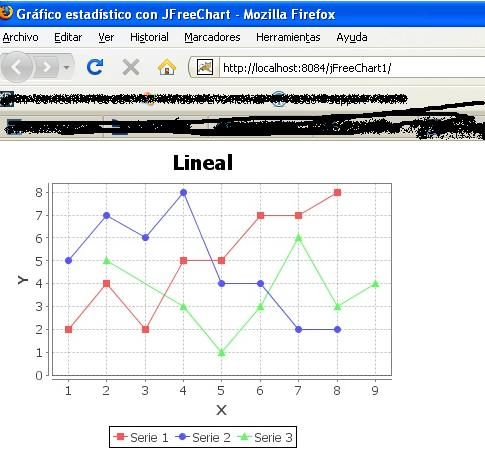 Gráfico Estadístico usando JFreeChart
